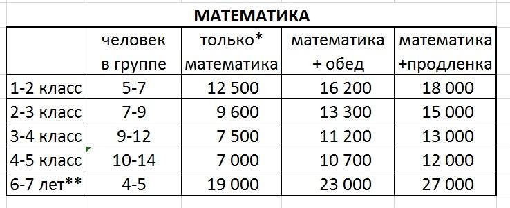 Стоимость математических групп