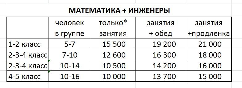 Стоимость математико-инженерных групп