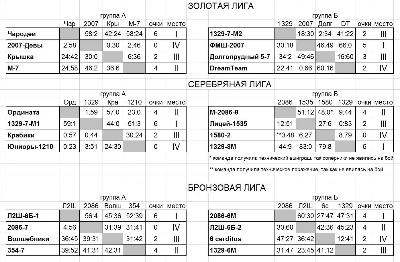 Таблица после 3 тура